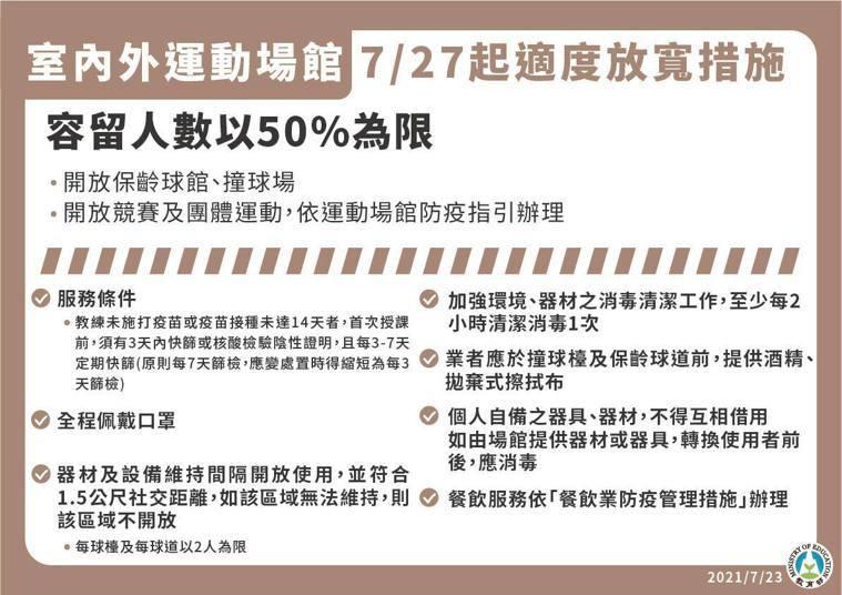 7月27日起至8月9日全國將降為二級警戒,運動場館規範。圖/指揮中心提供