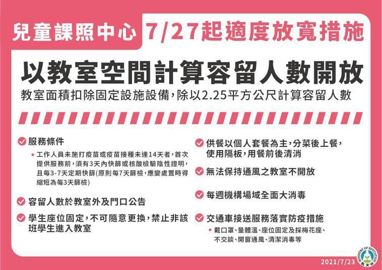 7月27日起至8月9日全國將降為二級警戒,兒童課照中心規範。圖/指揮中心提供