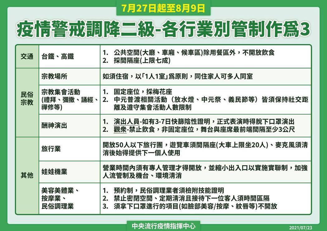 7月27日起至8月9日全國將降為二級警戒。圖/指揮中心提供