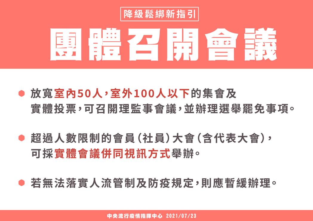 7月27日起至8月9日全國將降為二級警戒,團體召開會議規範。圖/指揮中心提供