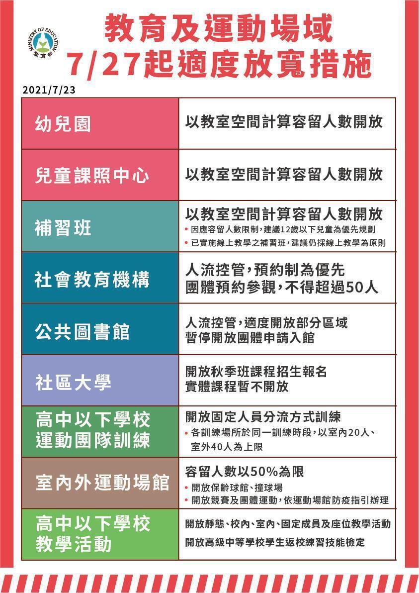 7月27日起至8月9日全國將降為二級警戒,教育及運動場所放寬措施。圖/指揮中心提...