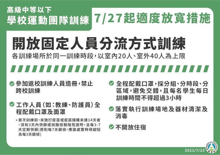 7月27日起至8月9日全國將降為二級警戒,學校運動團體訓練規範。圖/指揮中心提供