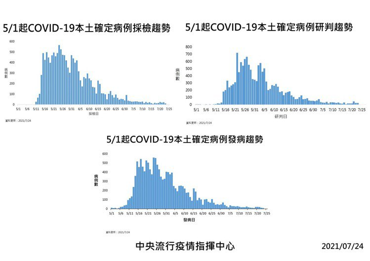 國內新增25例COVID-19確定病例,分別為24例本土及1例境外移入;另確診個...