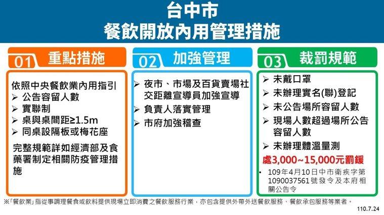 台中市長盧秀燕今天下午宣布,台中市有條件開放餐廳內用,包括符合「依照中央指引」、...