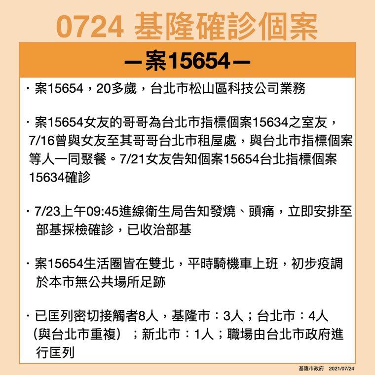 台北某科技公司業務男確診,曾偕女友和1確診者用餐被傳染。圖/基隆市政府提供