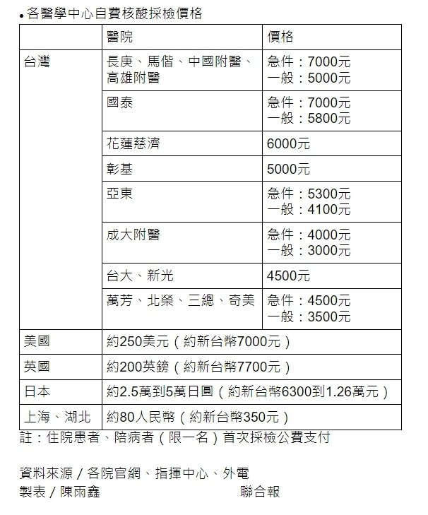 醫學中心自費核檢測價格。  製表/陳雨鑫