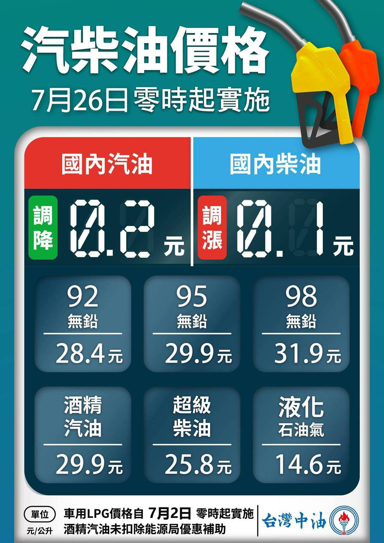 自明(26)日凌晨零時起汽油價格調降0.2元、柴油價格調漲0.1元。 摘自台灣中...