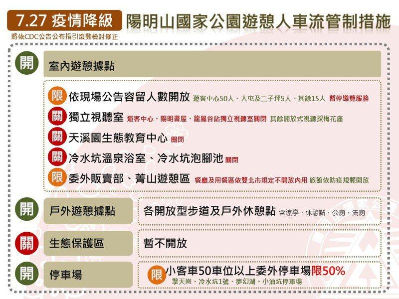 圖/陽明山國家公園管理處