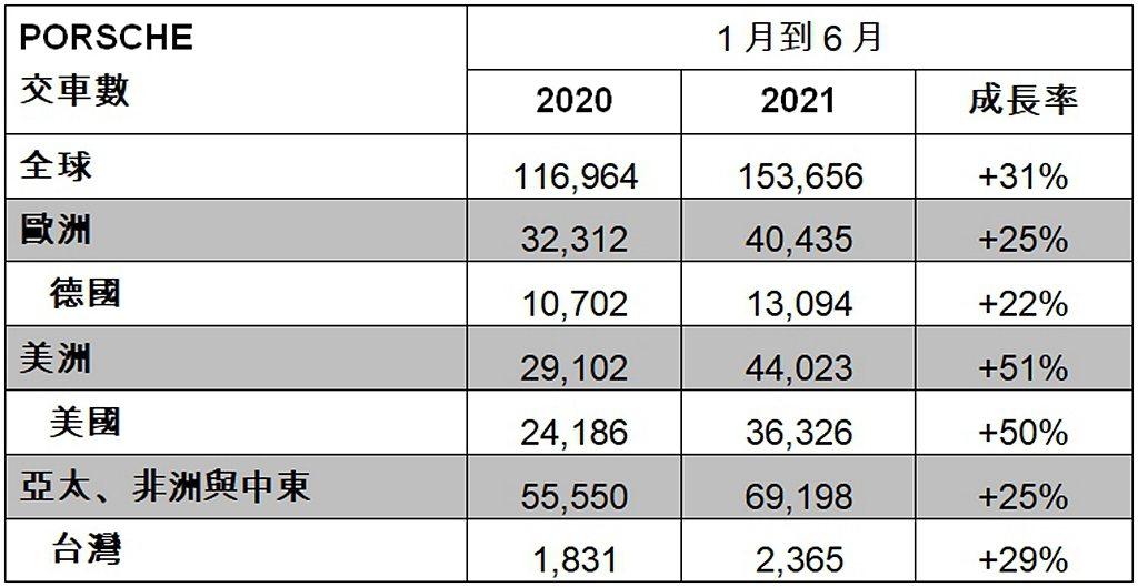 保時捷全球各地市場銷售表現。 圖/Porache提供