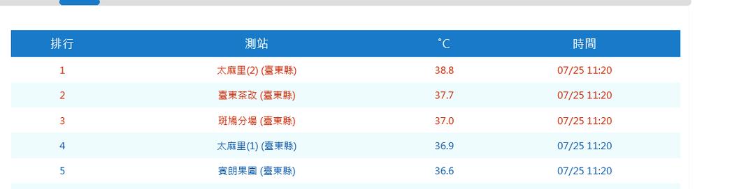 台東縣今豔陽高照,南迴上午出現焚風,太麻里鄉目前最高溫39.2度,全台中午前最高...