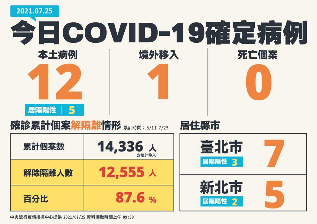 指揮中心今天公布,國內新增13例COVID-19確定病例,分別為12例本土及1例...