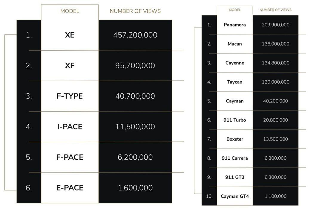 Jaguar與Porsche的排名,Porsche前三名反而是有兩輛SUV。 摘...