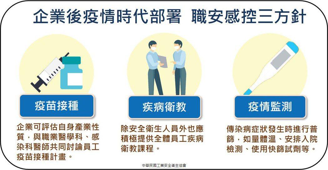 企業後疫情時代部署 專家推職安感控三方針- 疫苗接種、疾病衛教、疫情監測。 中華...