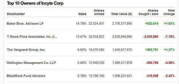 Incyte持股占比前5大投資者資料。(圖/截自CNN新聞網)