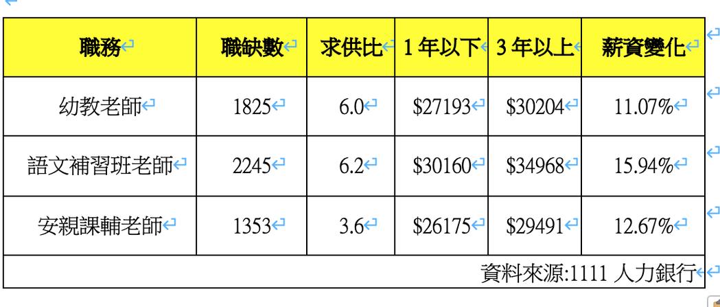 1111人力銀行表示,幼兒教師、語文補習班老師及安親課輔師資的需求大,其中幼兒教...