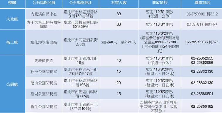 8月1日起,台北市也開放環教場域及公園內閱覽室,但提醒各場館都有容留人數限制。圖...
