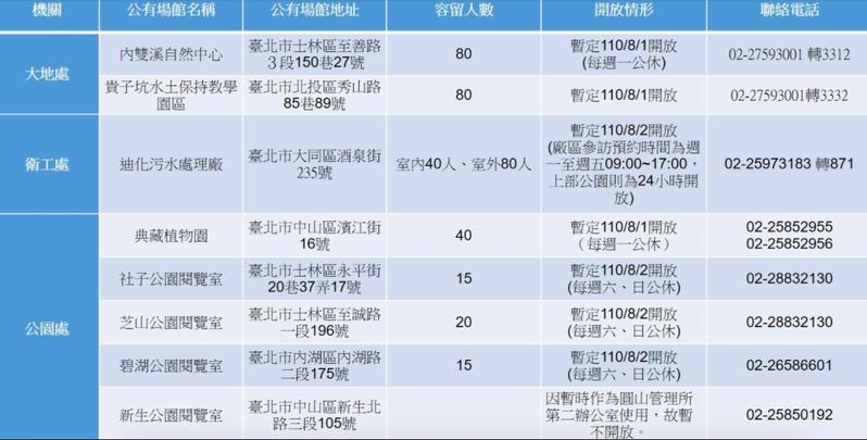 8月1日起,台北市也開放環教場域及公園內閱覽室,但提醒各場館都有容留人數限制。圖/北市工務局提供