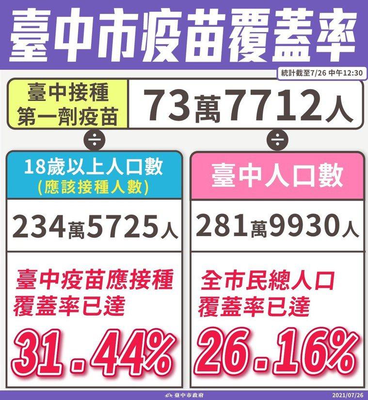 台中市已接種市民達737712人,已達18歲以上人口的31.44%。圖/台中市政...