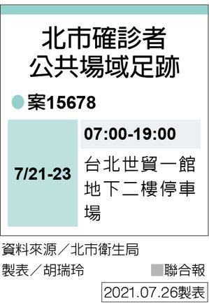 北市確診者公共場域足跡 製表/胡瑞玲