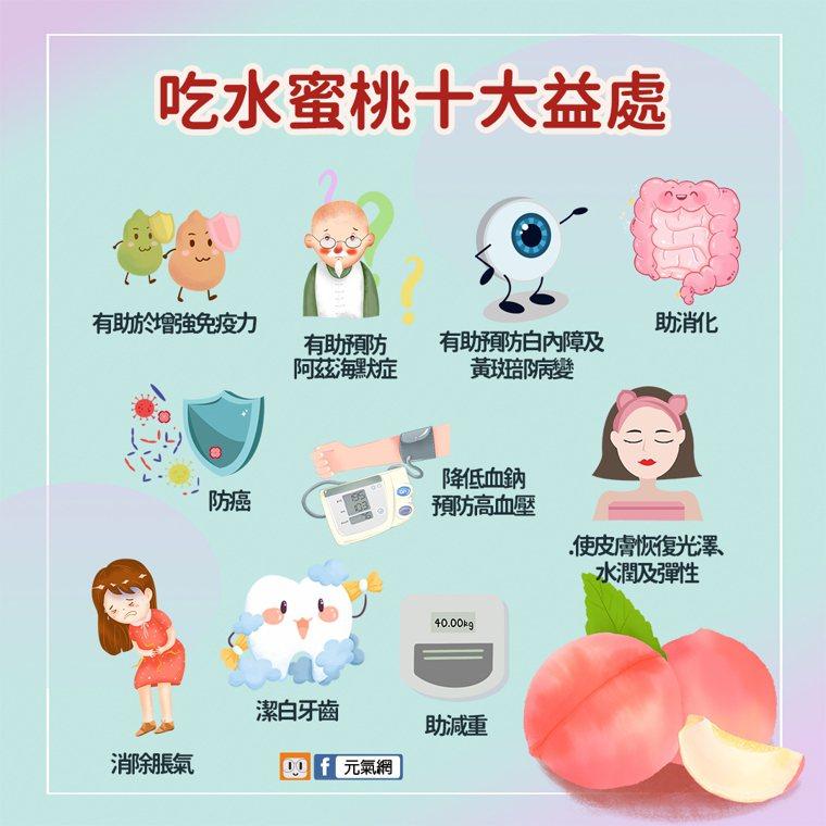 水蜜桃對身體的十大益處。圖/元氣網