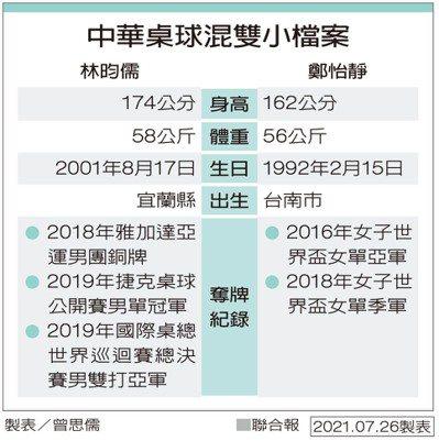 中華桌球混雙小檔案 製表/曾思儒