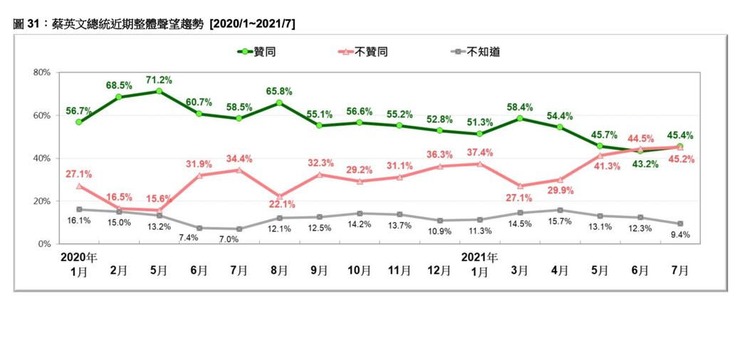 台灣民意基金會今天公布最新民調顯示,蔡英文總統與行政院長蘇貞昌民調仍陷近年低點。...