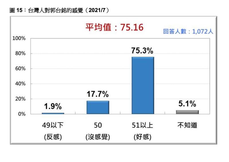 台灣民意基金會最新民調顯示,民眾當前對鴻海創辦人郭台銘好感度高。圖/台灣民意基金會提供