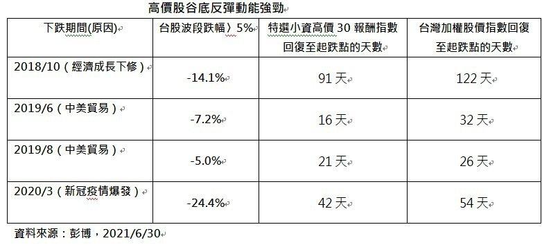 高價股谷底反彈動能強勁。資料來源:彭博