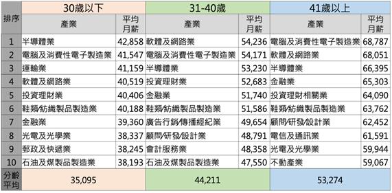 104人力銀行旗下的104玩數據將29萬筆薪資資料,依年齡、不依職務、學經歷、地區、主管及非主管等完整排序後發現,30歲以下2021年平均月薪35,095元、31~40歲44,211元 、41歲以上則是53,274元。 圖/104人力銀行提供
