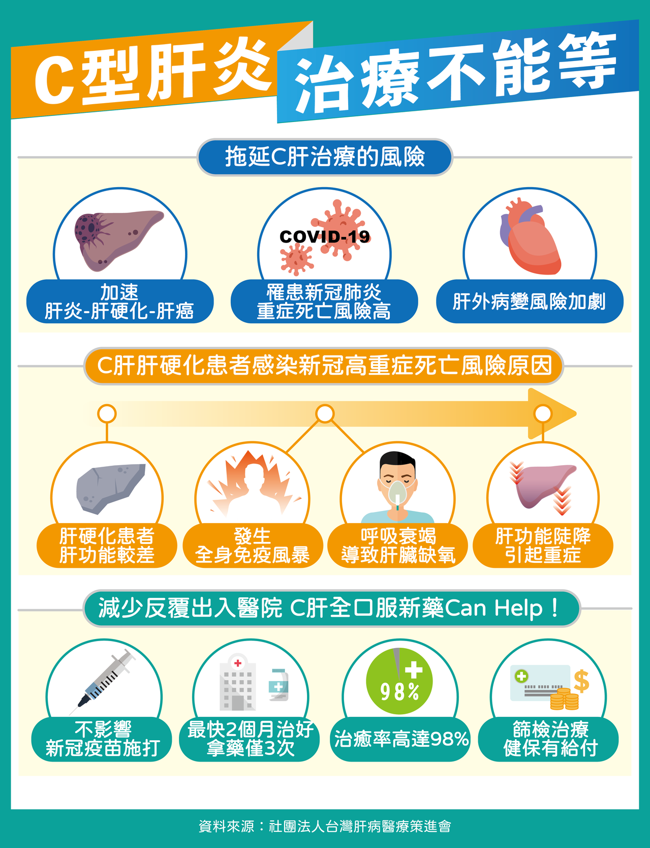 C肝患者疫情治療打對折 肝硬化確診死亡風險超出3倍