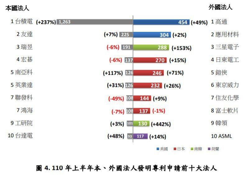 台灣受理3種專利申請合計35,264件,商標申請46,379件,各較上年同期增加...