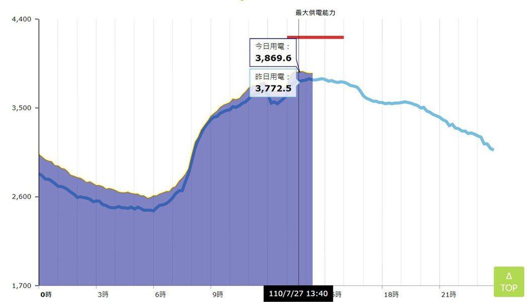 今(27)日為二級警戒首日,台電今日用電量再度破紀錄,今天13時40分達到3,8...