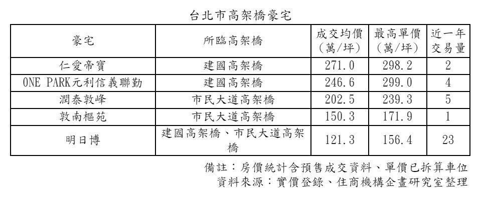 台北市臨高架豪宅成交均價最高的前五名 住商機構/提供