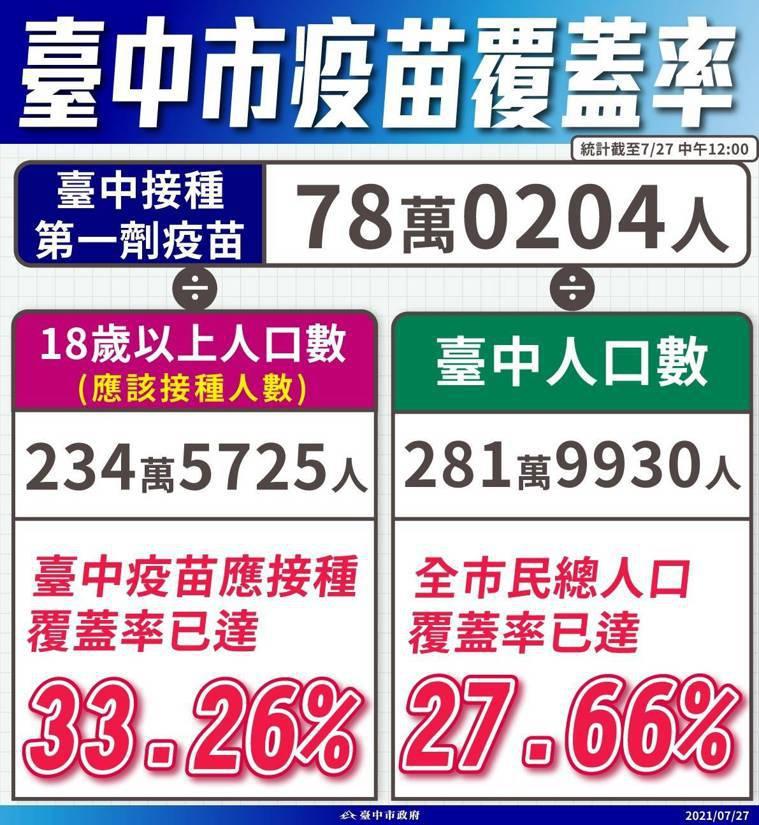 台中市已有780204人接種第1劑疫苗,18歲以上覆蓋率達33.26%,市民全體...