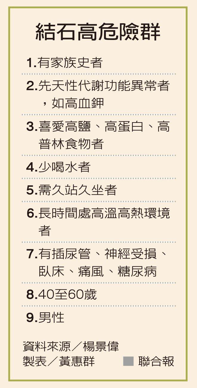結石高危險群 資料來源/楊景偉 製表/黃惠群