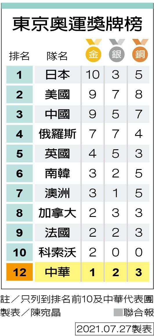 東京奧運獎牌榜 製表/陳宛晶