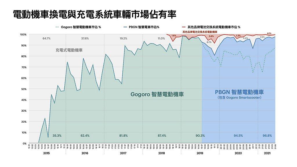Gogoro Network總經理潘璟倫表示:「從2015年35.3%的用戶選擇...