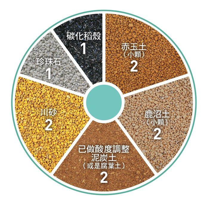 不同的多肉植物,有其適合的栽培用土。 圖/台灣廣廈授權使用