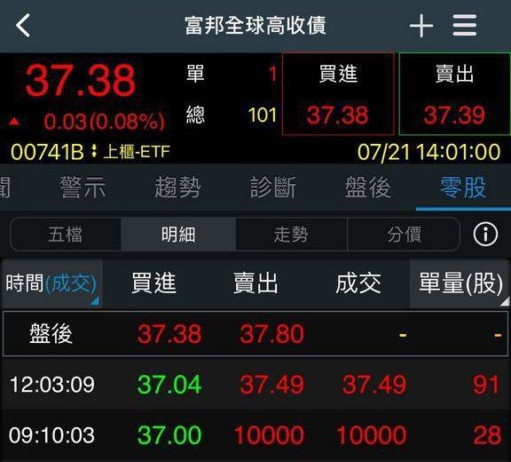 一位投資人在零股交易掛了一筆28股市價買單,每一股成交價卻是1萬元,比市值37元整整多了9千9百多元。圖/取自Dcard
