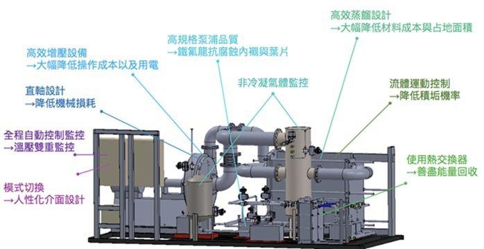 MVR蒸餾提濃設備的構造介紹示意圖。 諾瓦材料科技/提供