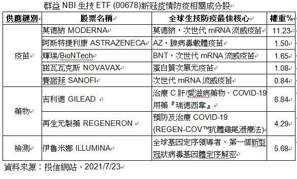 群益NBI生技ETF (00678)新冠疫情防疫相關成分股。