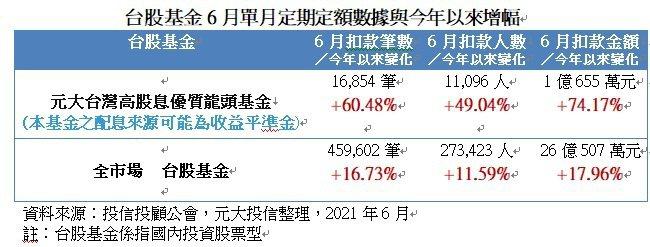 台股基金6月單月定期定額數據與今年以來增幅。資料來源:投信投顧公會