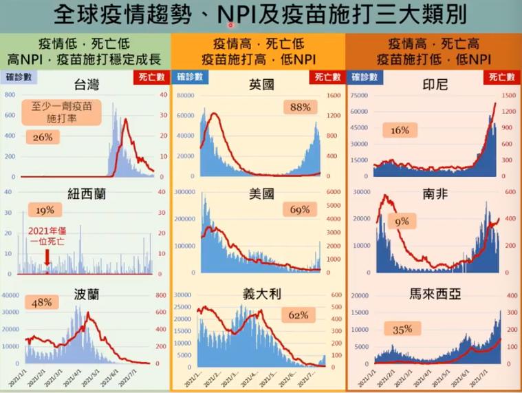 台灣疫情趨緩。圖/擷取自新冠肺炎防疫科學線上直播