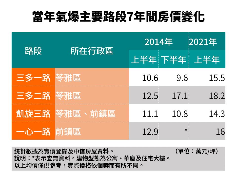 當年氣爆主要路段七年間房價變化。(中信房屋/提供)