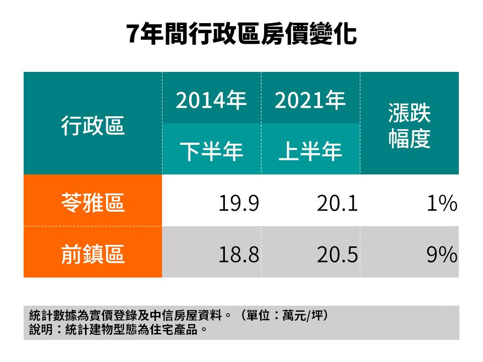 七年間行政區房價變化。(中信房屋/提供)