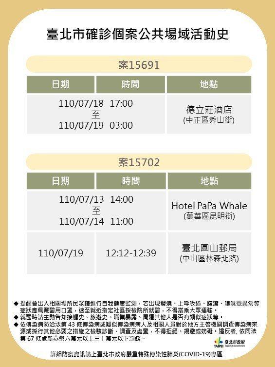 台北市政府今天公布2確診個案足跡。圖/北市衛生局提供