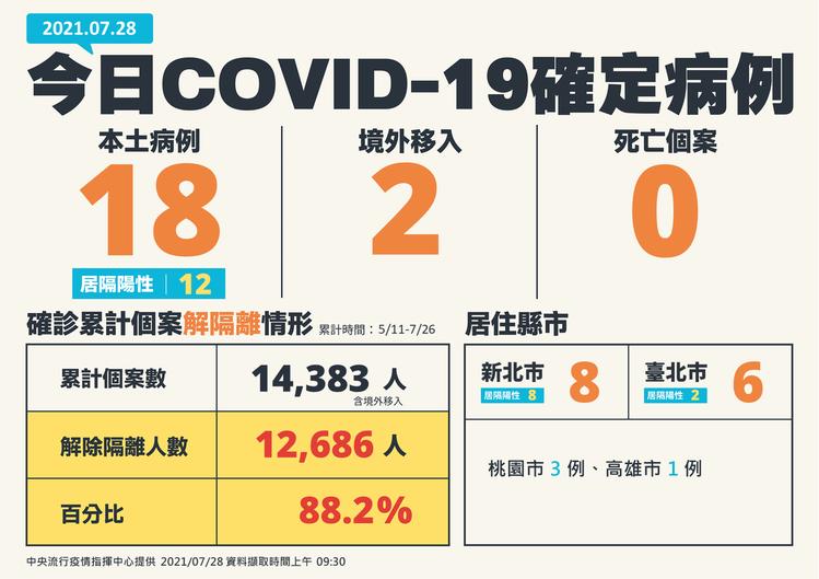 今日新增20例COVID-19確定病例,分別為18例本土及2例境外移入;另確診個...
