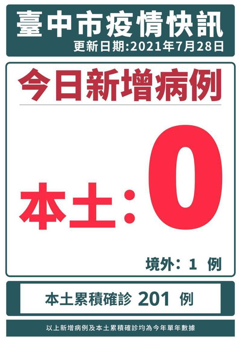 台中市台中今天本土零確診,境外移入1例(案15726)。圖/台中市政府提供