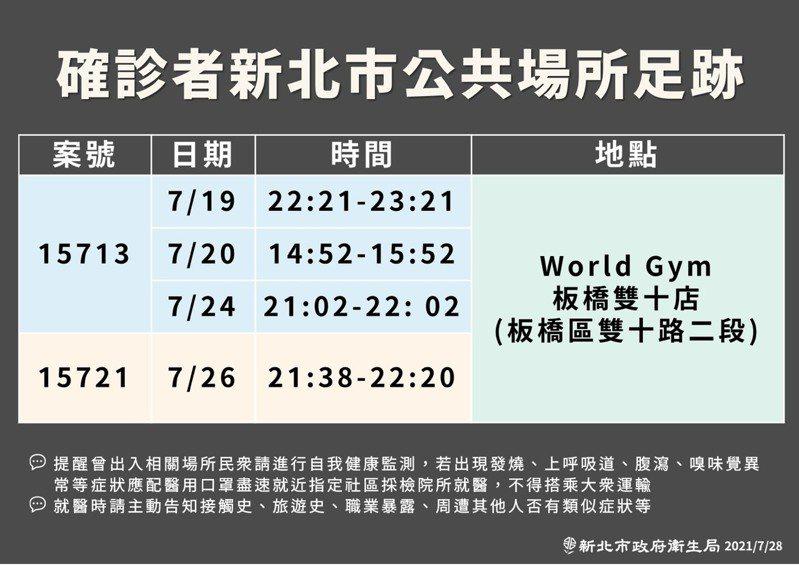 新北市有2名住在板橋的友人,因北市朋友染疫而確診,在被匡列隔離前都曾到過World Gym板橋雙十店。圖/新北衛生局提供