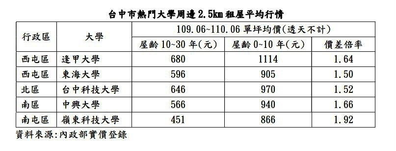 台中市熱門大學周邊2.5公里租屋行情一覽。記者宋健生/製表